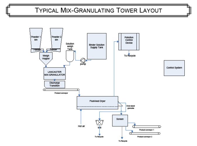 Mix-Granulating Tower Layout