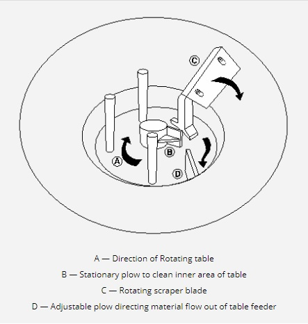 A — Direction of Rotating table B — Stationary plow to clean inner area of table C — Rotating scraper blade D — Adjustable plow directing material flow out of table feeder