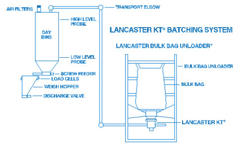 Lancaster Products Pneumatic Transporter Diagram