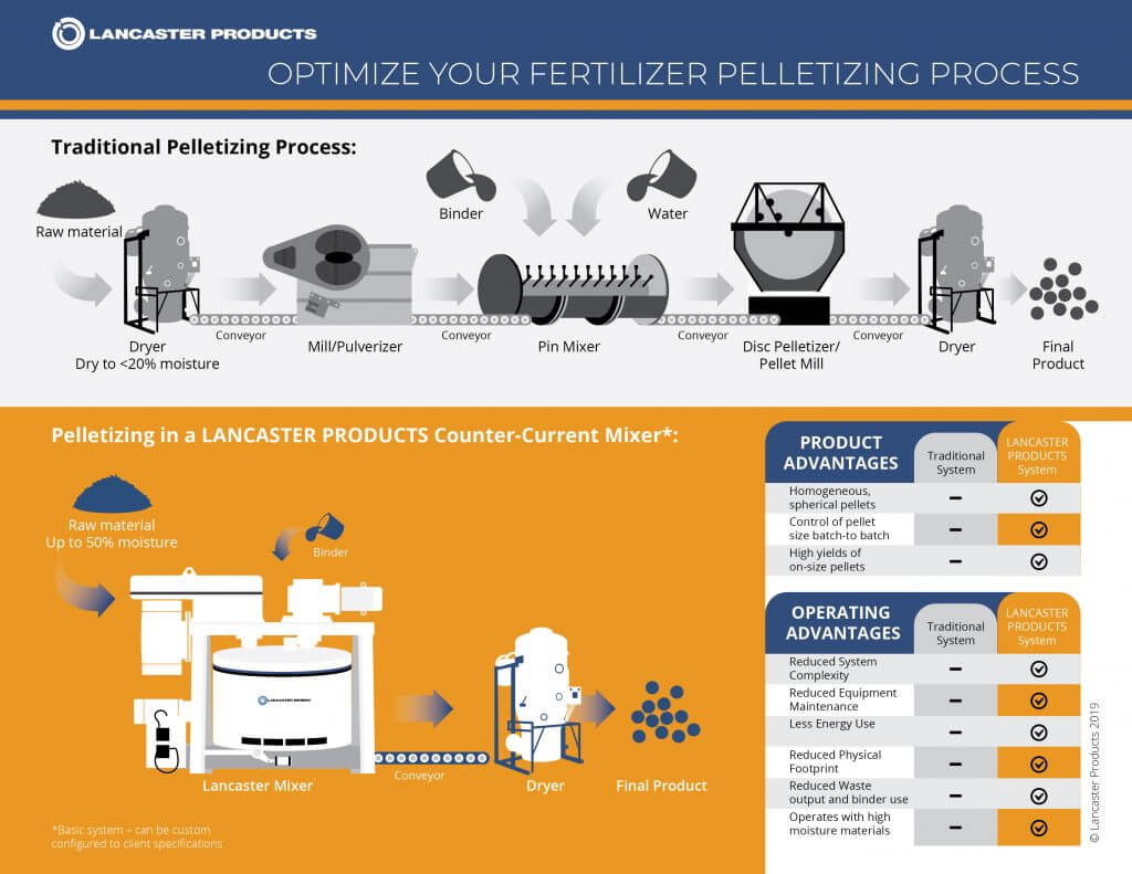 Fertilizer Infographic