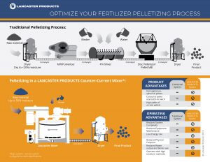 fertilizer-pelletizing-process-infographic