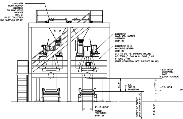 The Lancaster Products System shown above is a Twin Mixer System with two continuous outputs. Each line has a weigh hopper on load cells above the mixer, and discharge/conveyance hoppers below each mixer.