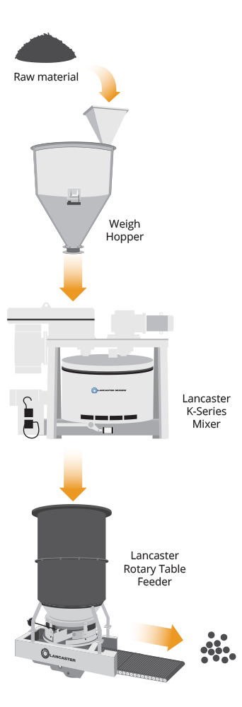Continuous Batch Processing Graphic